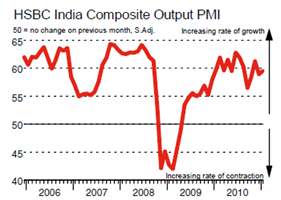 HSBC India Composite Output PMI