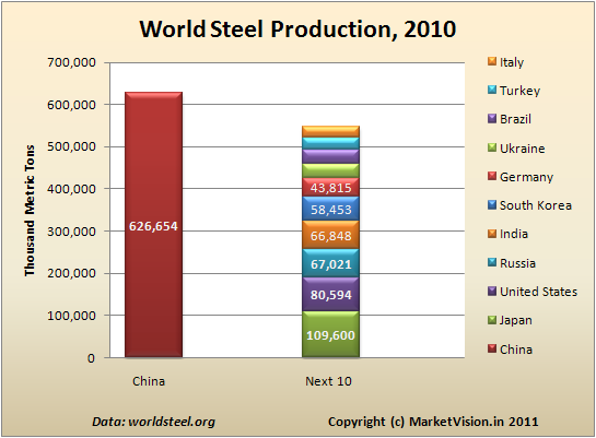 World Steel Production, 2010