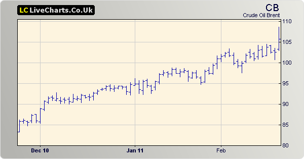 Brent Crude up too
