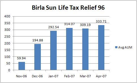 Birla Sun Life Tax Relief 96 Average AUM