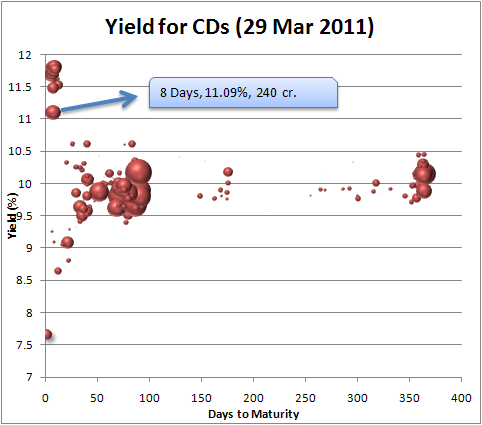 CD Yields 29 March 2011