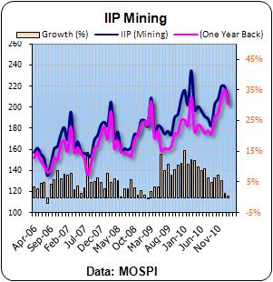 IIP Feb Mining