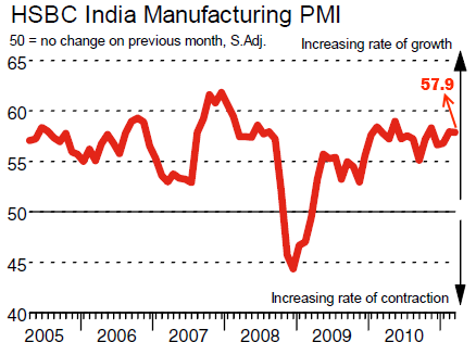 India March Manufacting PMI