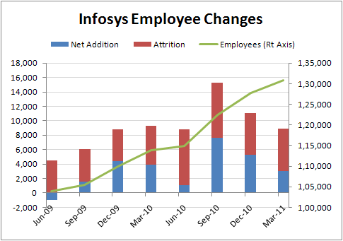INFY Employee Changes