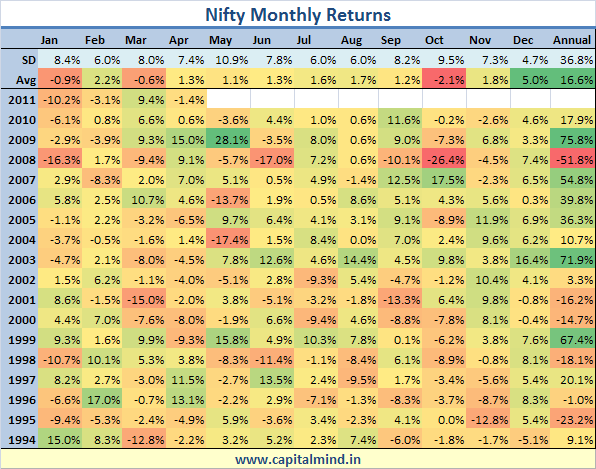 Nifty Monthly Returns by Deepak Shenoy