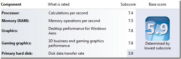 Windows Experience Index scores