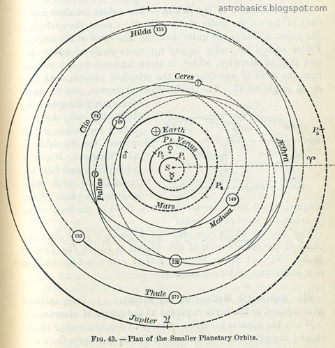 Orbits of planets from the Sun to Jupiter, including Ceres, Pallas, Clio, Aethra, and Medusa.