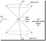 Spacetime-diagram-illustrating-the-causal-relationships-with-1