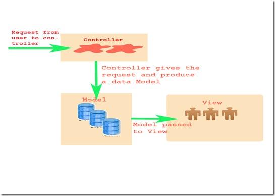 MVC copy