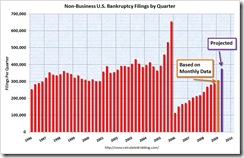 BankruprctyFilingsMay