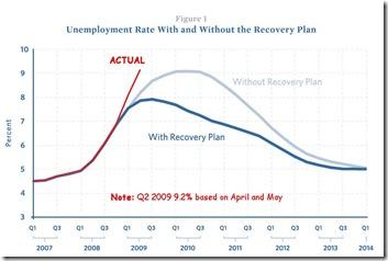 UnemploymentForecast