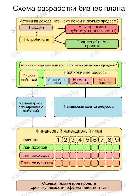 """""""Схема разработки бизнес"""