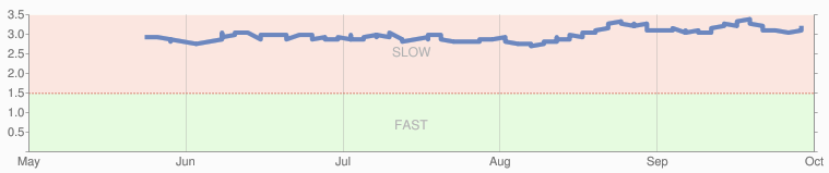 Google Site Speed Graph