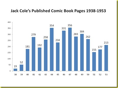 Jack Cole's Published Comic Book Pages 1938-1953