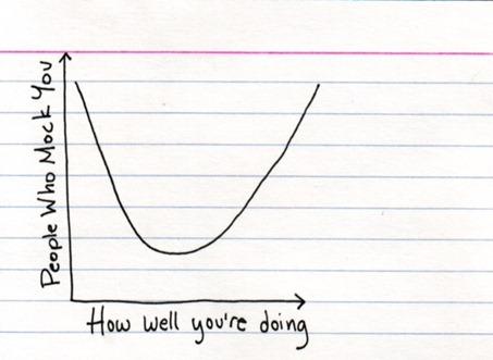 mockgraph
