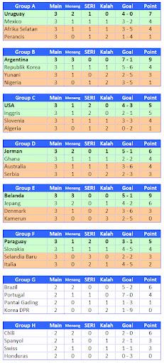 Hasil Sementara Kualifikasi Group Piala Dunia 2010