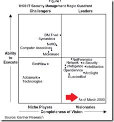 Gartner Magic Quadrant for SIEM Products (2015, 2014, 2013, 2012 ...