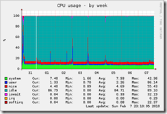 localhost.localdomain-cpu-week[1]