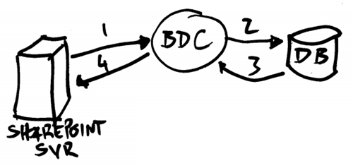 bdc-performance-connection-string-sharepoint-2