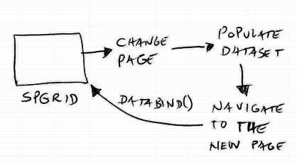 sharepoint-objectdatasource-spgridview-dataset-2