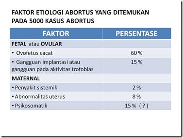 FAKTOR ETIOLOGI ABORTUS