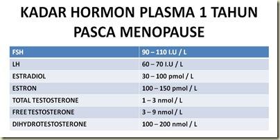KADAR HORMON PLASMA 1 TAHUN PASCA MENOPAUSE