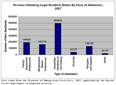 Resident Status by Class of Admission