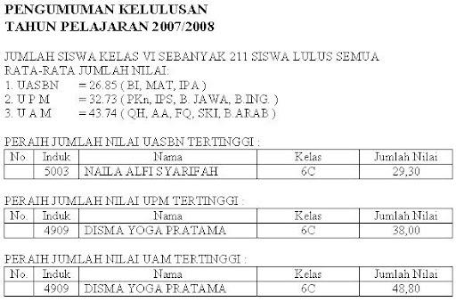 Kelulusan MIN Malang 1 2007/2008