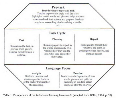 task based learning Task-based learning offers the student an opportunity to do exactly this the primary focus of classroom activity is the task and language is the instrument which the students use to complete it the primary focus of classroom activity is the task and language is the instrument which the students use to complete it.