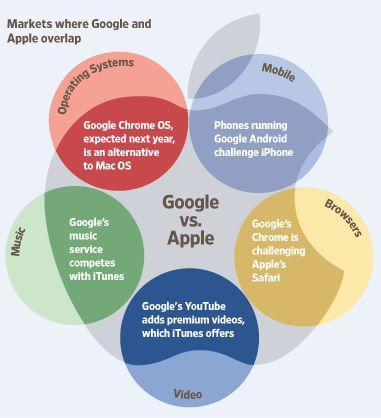 """Coopetition Between Apple and Google Grows"""