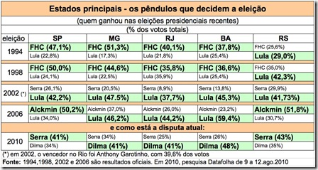 Data-1994-2010