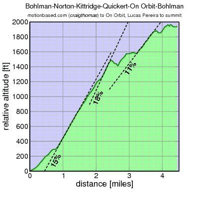 Bohlman-Norton profile