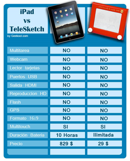 Comparación iPad vs TeleSketch