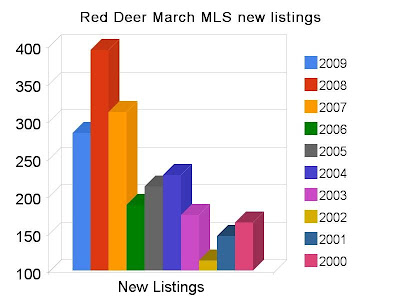 Red Deer March New Listings Decrease 28% from 2008 Record Levels
