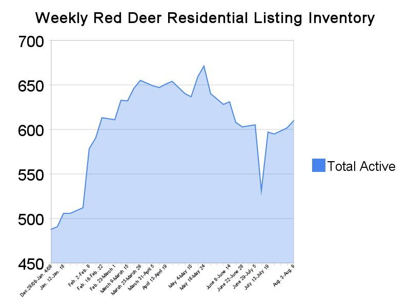 Last Week in Red Deer Real Estate Week Ending August 9