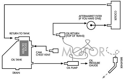 sportster oil diagram ironhead oil line routing the sportster and buell motorcycle Oil Sands Process Flow Diagram at cita.asia