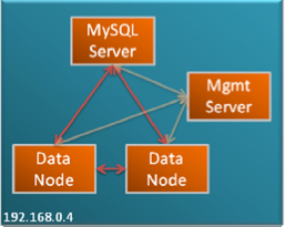 MySQL Cluster quick start guide