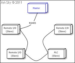 Modbus Master/Slave