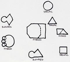 G-Types-diagram