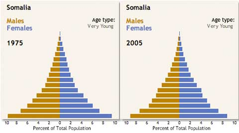 Somalia population change
