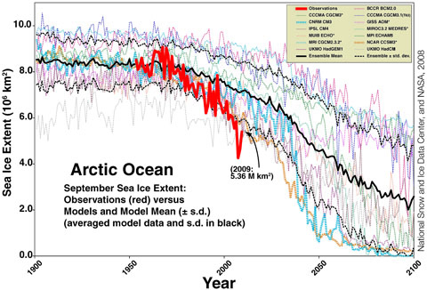 sea ice observations and projections
