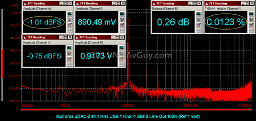 NuForce uDAC-2 44.1 Khz USB 1 Khz -1 dBFS Line Out 100K (Ref 1 volt)