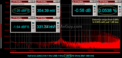 NuForce uDAC-2 44.1 Khz USB 1 Khz -1 dBFS 15 Ohms (Ref ~400 mV)