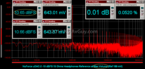 NuForce uDAC-2 -10 dBFS 15 Ohms Headphones Reference at Max Volume (Ref 189 mV)