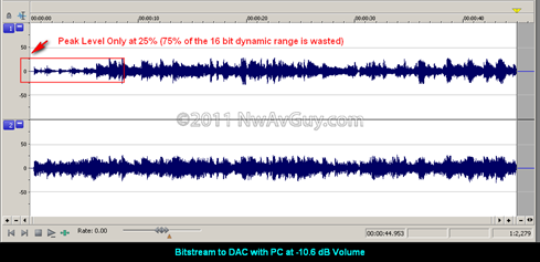 Bitstream to DAC with PC at -10.6 dB Volume