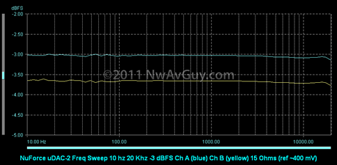 NuForce uDAC-2 Freq Sweep 10 hz 20 Khz -3 dBFS Ch A (blue) Ch B (yellow) 15 Ohms (ref ~400 mV)