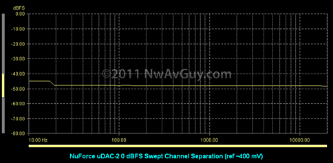 NuForce uDAC-2 0 dBFS Swept Channel Separation (ref ~400 mV)