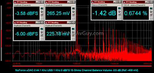 NuForce uDAC-2 44.1 Khz USB 1 Khz 0 dBFS 15 Ohms Channel Balance Volume -3.5 dB (Ref ~400 mV)