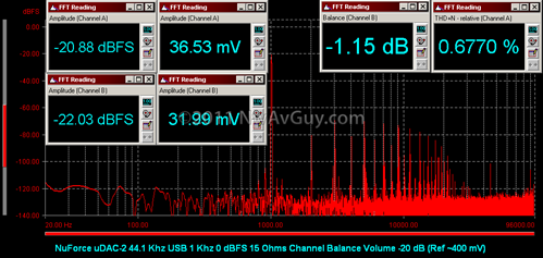 NuForce uDAC-2 44.1 Khz USB 1 Khz 0 dBFS 15 Ohms Channel Balance Volume -20 dB (Ref ~400 mV)