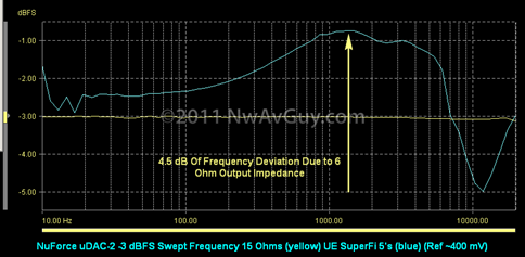 NuForce uDAC-2 -3 dBFS Swept Frequency 15 Ohms (yellow) UE SuperFi 5's (blue) (Ref ~400 mV)